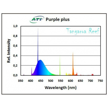 ATI Purple Plus 80w